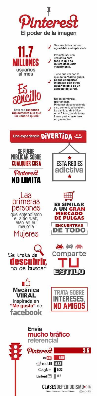 Pinterest, el poder de la imagen