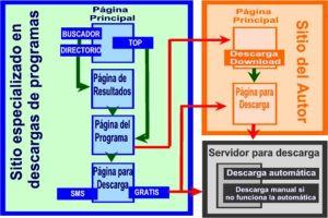 Programas para internet. Miniguias y descargas