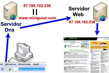 Funcionamiento de servidores dns