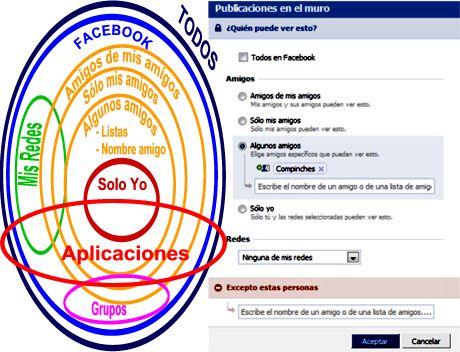 Círculos de privacidad en Facebook